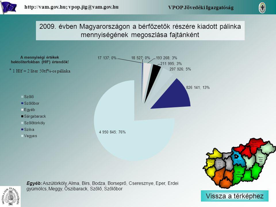 Vissza a térképhez VPOP Jövedéki Igazgatóság http://vam.gov.hu; vpop.jig@vam.gov.hu 2009. évben Magyarországon a bérfőzetők részére kiadott pálinka me
