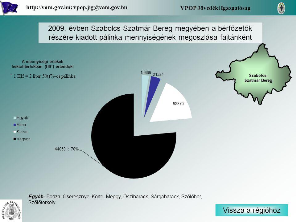 Vissza a régióhoz Szabolcs- Szatmár-Bereg Szabolcs- Szatmár-Bereg VPOP Jövedéki Igazgatóság http://vam.gov.hu; vpop.jig@vam.gov.hu 2009. évben Szabolc