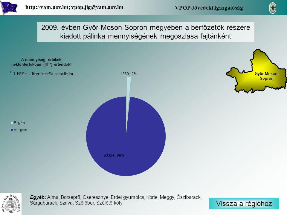 Vissza a régióhoz Győr-Moson- Sopron Győr-Moson- Sopron VPOP Jövedéki Igazgatóság http://vam.gov.hu; vpop.jig@vam.gov.hu 2009. évben Győr-Moson-Sopron