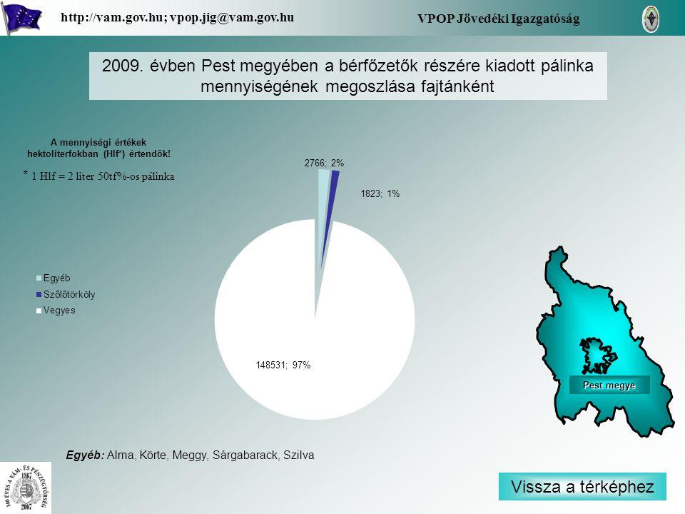 Vissza a térképhez VPOP Jövedéki Igazgatóság http://vam.gov.hu; vpop.jig@vam.gov.hu Pest megye Pest megye 2009. évben Pest megyében a bérfőzetők részé