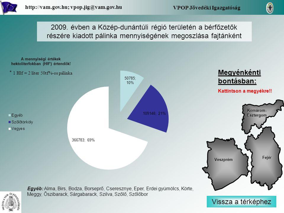 Vissza a régióhoz Békés VPOP Jövedéki Igazgatóság http://vam.gov.hu; vpop.jig@vam.gov.hu 2009.
