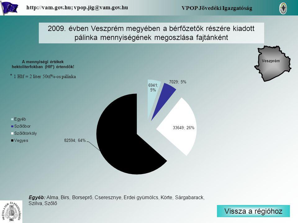 Vissza a régióhoz Veszprém VPOP Jövedéki Igazgatóság http://vam.gov.hu; vpop.jig@vam.gov.hu 2009. évben Veszprém megyében a bérfőzetők részére kiadott