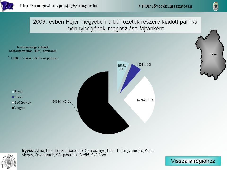 Vissza a régióhoz Fejér VPOP Jövedéki Igazgatóság http://vam.gov.hu; vpop.jig@vam.gov.hu 2009. évben Fejér megyében a bérfőzetők részére kiadott pálin