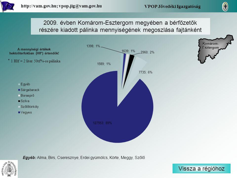 Vissza a régióhoz Komárom- Esztergom Komárom- Esztergom VPOP Jövedéki Igazgatóság http://vam.gov.hu; vpop.jig@vam.gov.hu 2009. évben Komárom-Esztergom