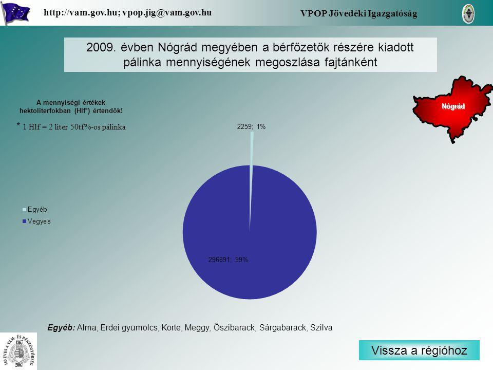 Vissza a régióhoz Nógrád VPOP Jövedéki Igazgatóság http://vam.gov.hu; vpop.jig@vam.gov.hu 2009. évben Nógrád megyében a bérfőzetők részére kiadott pál