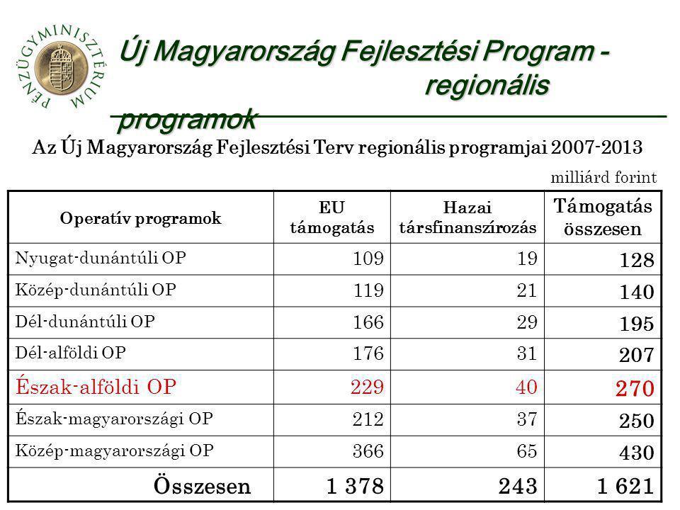 Új Magyarország Fejlesztési Program - regionális programok Az Új Magyarország Fejlesztési Terv regionális programjai 2007-2013 milliárd forint Operatív programok EU támogatás Hazai társfinanszírozás Támogatás összesen Nyugat-dunántúli OP 10919 128 Közép-dunántúli OP 11921 140 Dél-dunántúli OP 16629 195 Dél-alföldi OP 17631 207 Észak-alföldi OP22940 270 Észak-magyarországi OP 21237 250 Közép-magyarországi OP 36665 430 Összesen1 3782431 621
