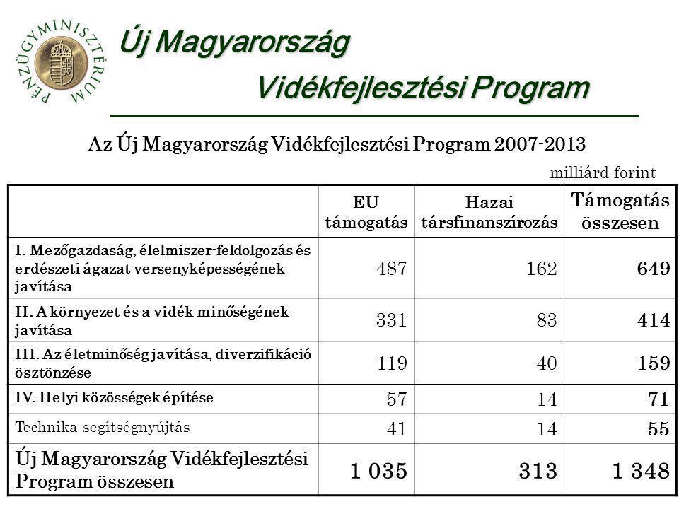 Új Magyarország Vidékfejlesztési Program Az Új Magyarország Vidékfejlesztési Program 2007-2013 milliárd forint EU támogatás Hazai társfinanszírozás Támogatás összesen I.