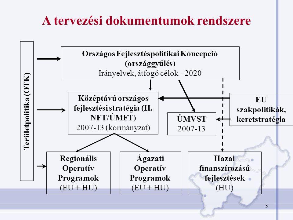 3 EU szakpolitikák, keretstratégia Területpolitika (OTK) Középtávú országos fejlesztési stratégia (II. NFT/ÚMFT) 2007-13 (kormányzat) Regionális Opera