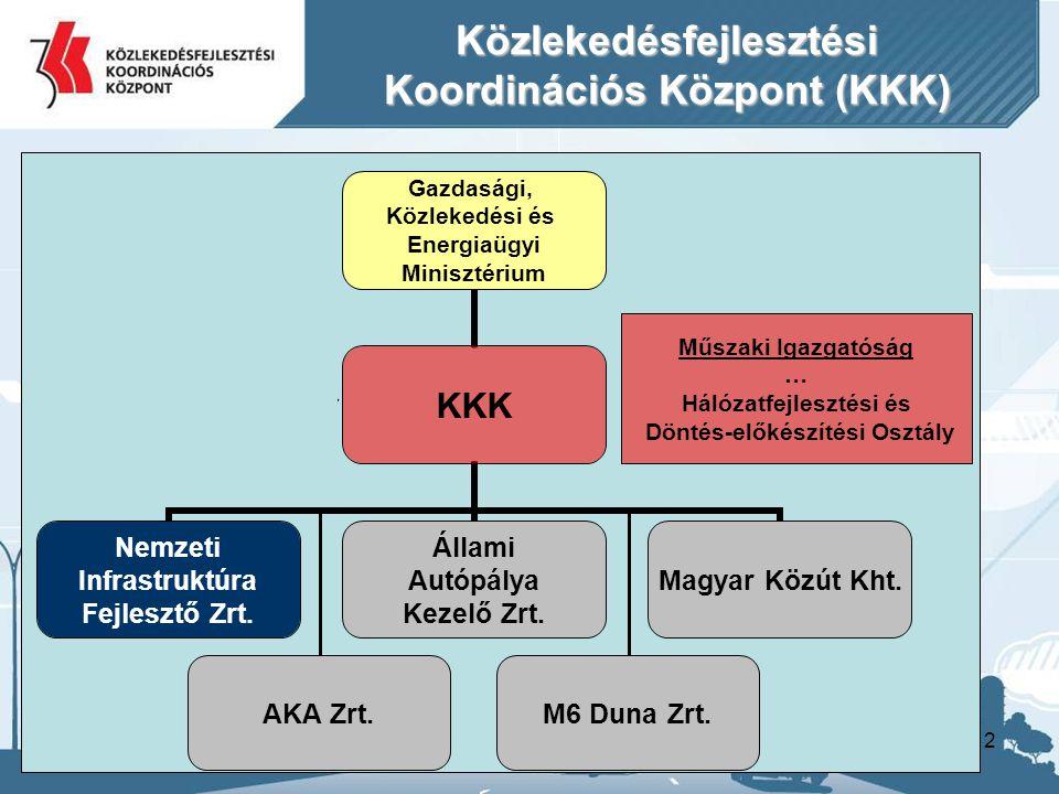 2 Nemzeti Fejlesztési Ügynökség AKA Zrt.M6 Duna Zrt. Közlekedésfejlesztési Koordinációs Központ (KKK) Műszaki Igazgatóság … Hálózatfejlesztési és Dönt