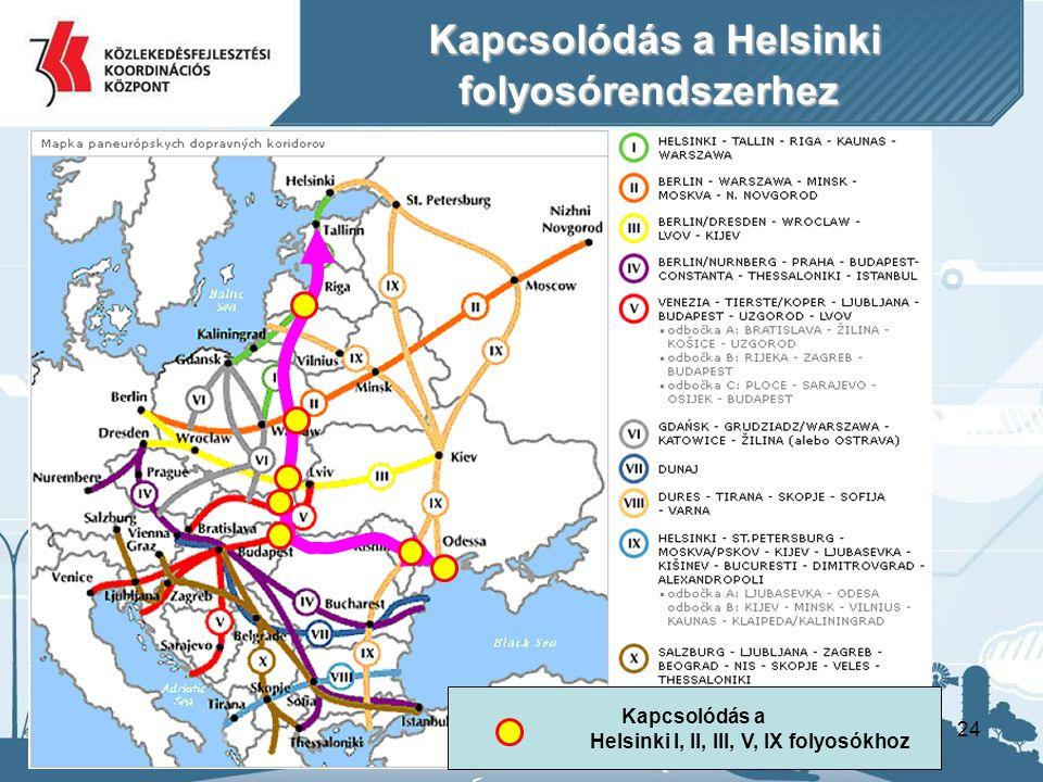 24 Kapcsolódás a Helsinki folyosórendszerhez Kapcsolódás a Helsinki folyosórendszerhez Kapcsolódás a Helsinki I, II, III, V, IX folyosókhoz