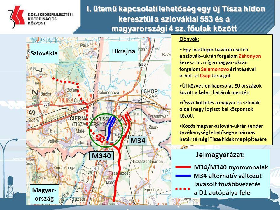 31 Jelmagyarázat: M34/M340 nyomvonalak M34 alternatív változat Javasolt továbbvezetés a D1 autópálya felé M340 M34 Előnyök: Egy esetleges havária esetén a szlovák–ukrán forgalom Záhonyon keresztül, míg a magyar-ukrán forgalom Salamonovo érintésével érheti el Csap térségét Új közvetlen kapcsolat EU országok között a keleti határok mentén Összeköttetés a magyar és szlovák oldali nagy logisztikai központok között Közös magyar-szlován-ukrán tender tevékenység lehetősége a hármas határ térségi Tisza hidak megépítésére Magyar- ország Szlovákia Ukra j na I.