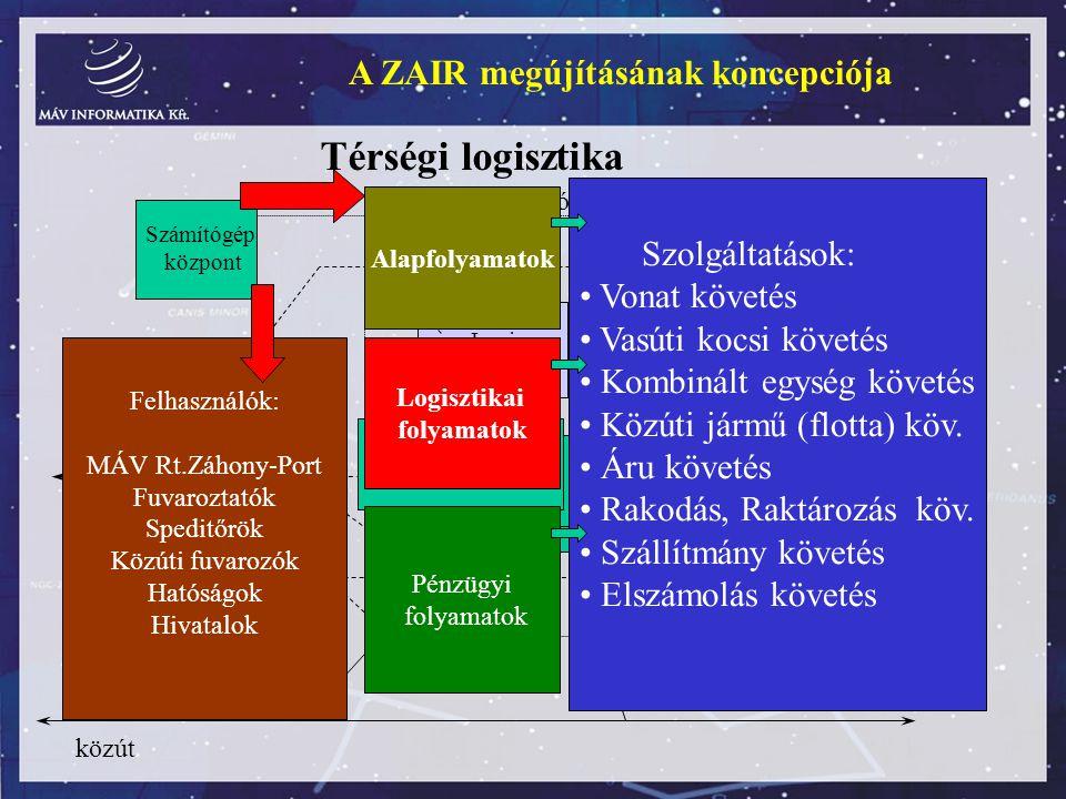 A ZAIR megújításának koncepciója Térségi logisztika Vasúti átrakóudvar Ipari létesítmény Raktár és elosztóbázis Vasúti átrakóudvar Ipari létesítmény R