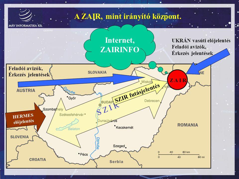 Z A I R S Z I R UKRÁN vasúti előjelentés Feladói avizók, Érkezés jelentések A ZAIR, mint irányító központ. SZIR futásjelentés HERMES előjelentés Felad