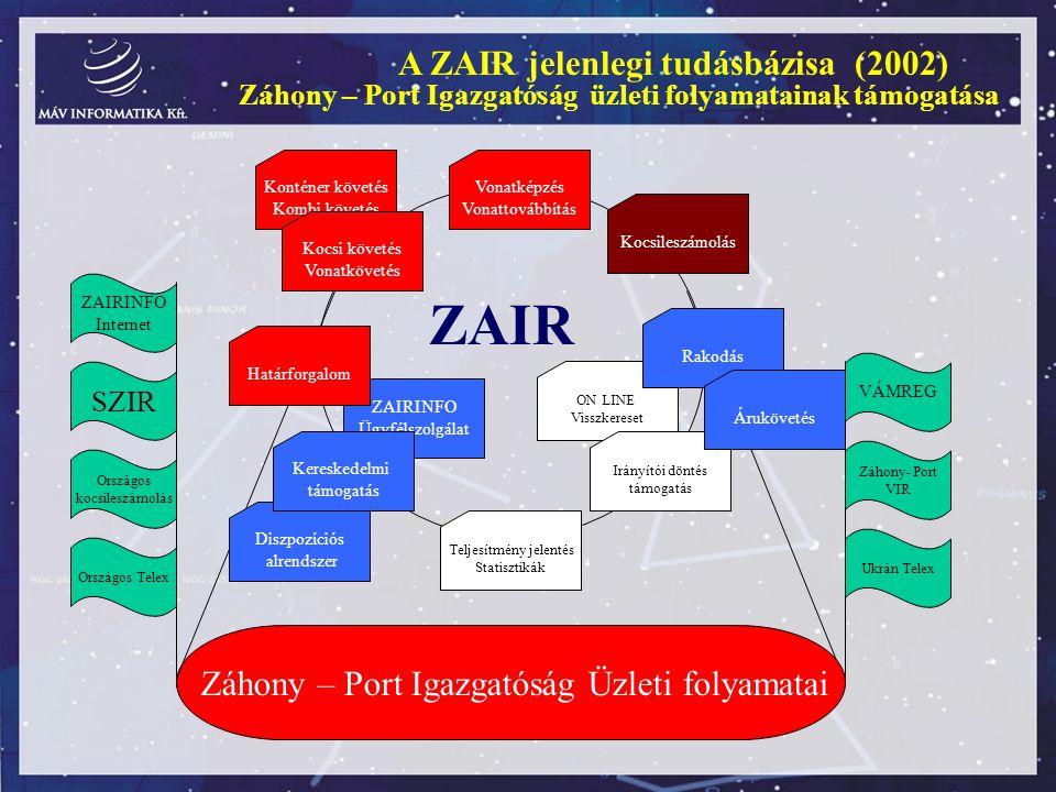 A ZAIR jelenlegi tudásbázisa (2002) Záhony – Port Igazgatóság üzleti folyamatainak támogatása Záhony – Port Igazgatóság Üzleti folyamatai ZAIR ZAIRINF