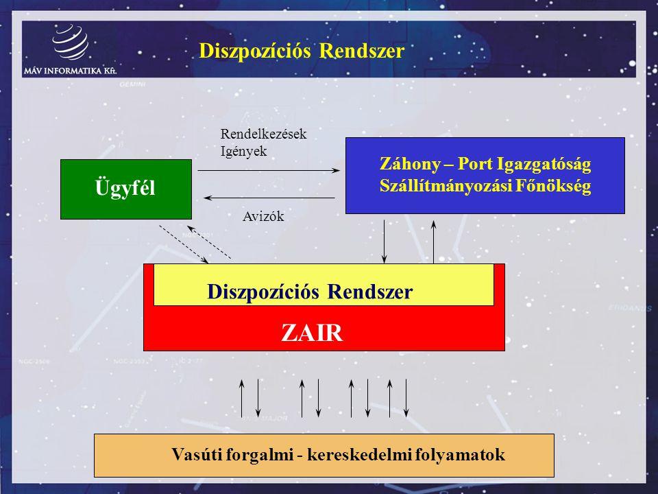 Ügyfél Záhony – Port Igazgatóság Szállítmányozási Főnökség ZAIR Diszpozíciós Rendszer Rendelkezések Igények Avizók Vasúti forgalmi - kereskedelmi foly