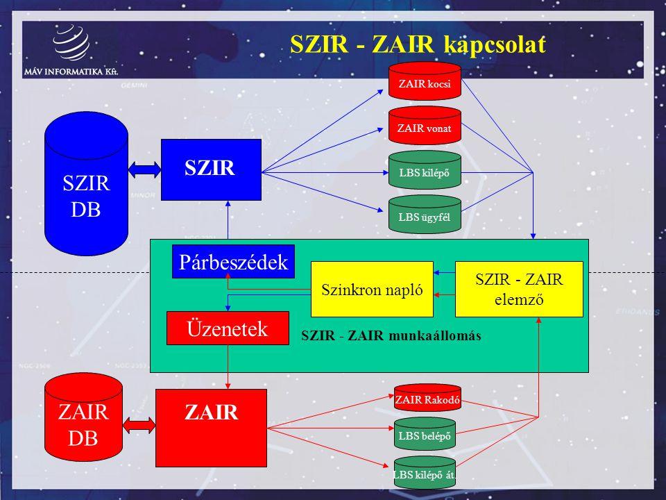 SZIR - ZAIR kapcsolat SZIR DB ZAIR DB ZAIR SZIR - ZAIR munkaállomás SZIR - ZAIR elemző Szinkron napló Párbeszédek Üzenetek SZIR ZAIR vonat LBS kilépő