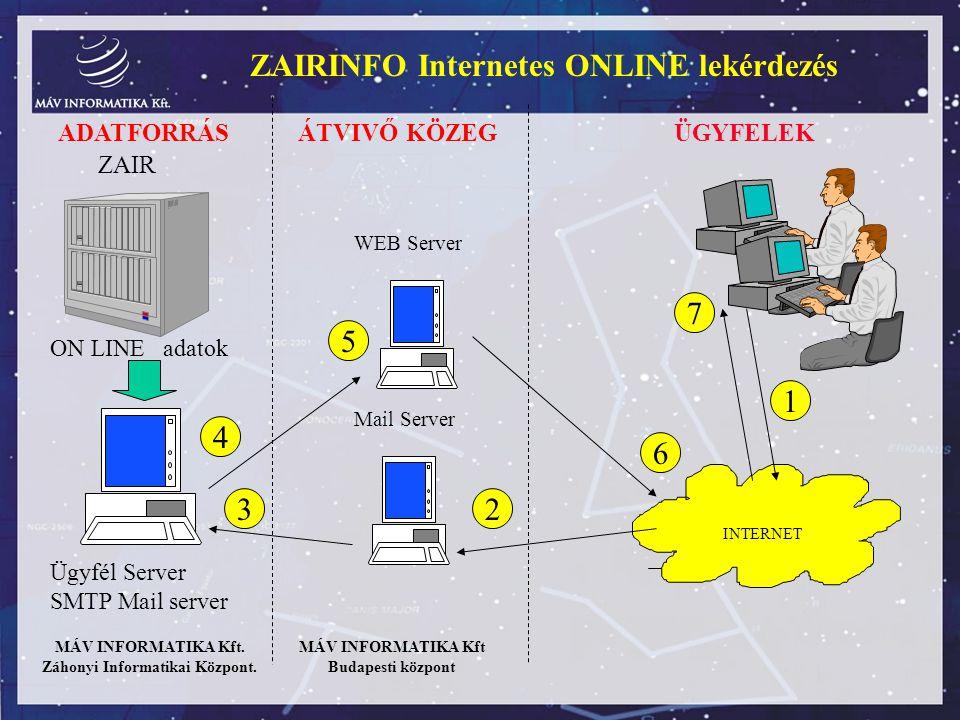 ZAIRINFO Internetes ONLINE lekérdezés ZAIR ÜGYFELEK ON LINE adatok INTERNET Ügyfél Server SMTP Mail server WEB Server Mail Server MÁV INFORMATIKA Kft.