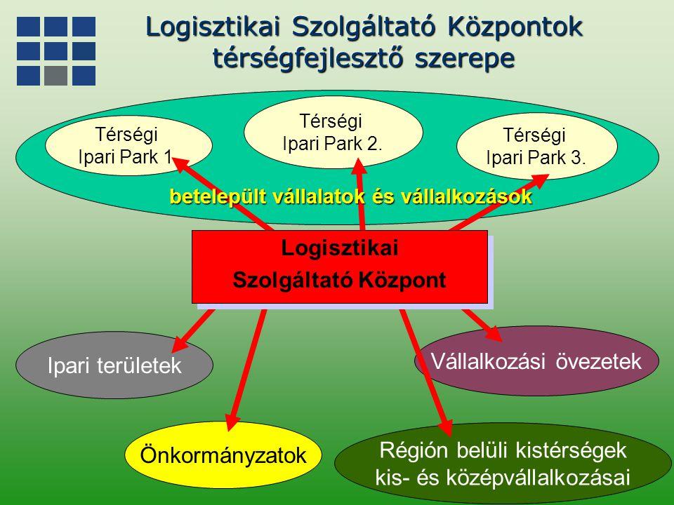 Térségi Ipari Park 2. Ipari területek Vállalkozási övezetek Térségi Ipari Park 1. Térségi Ipari Park 3. Régión belüli kistérségek kis- és középvállalk