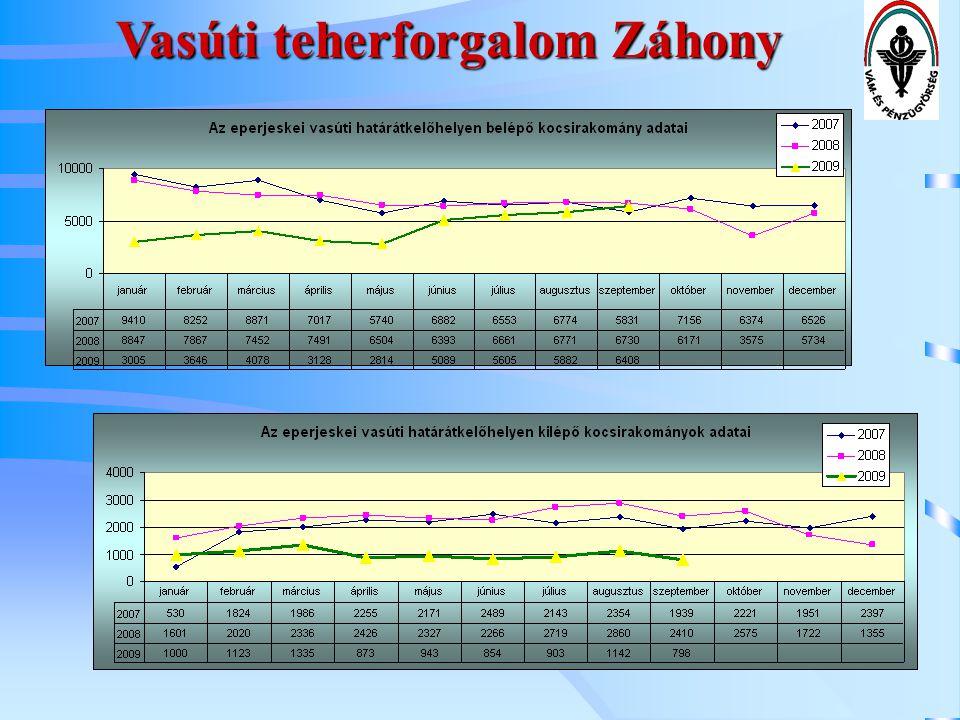 Vasúti teherforgalom Záhony