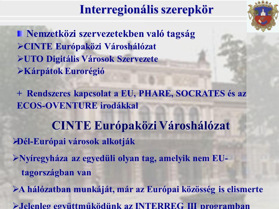 Interregionális szerepkör Nemzetközi szervezetekben való tagság  CINTE Európaközi Városhálózat  UTO Digitális Városok Szervezete  Kárpátok Eurorégió + Rendszeres kapcsolat a EU, PHARE, SOCRATES és az ECOS-OVENTURE irodákkal  Dél-Európai városok alkotják  Nyíregyháza az egyedüli olyan tag, amelyik nem EU- tagországban van  A hálózatban munkáját, már az Európai közösség is elismerte  Jelenleg együttműködünk az INTERREG III programban CINTE Európaközi Városhálózat