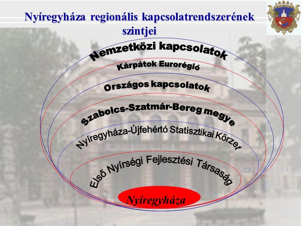 Nyíregyháza Nyíregyháza regionális kapcsolatrendszerének szintjei