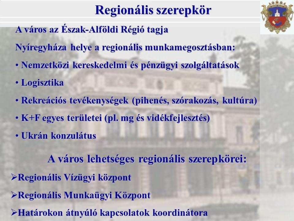 Regionális szerepkör A város az Észak-Alföldi Régió tagja Nyíregyháza helye a regionális munkamegosztásban: Nemzetközi kereskedelmi és pénzügyi szolgáltatások Nemzetközi kereskedelmi és pénzügyi szolgáltatások Logisztika Logisztika Rekreációs tevékenységek (pihenés, szórakozás, kultúra) Rekreációs tevékenységek (pihenés, szórakozás, kultúra) K+F egyes területei (pl.