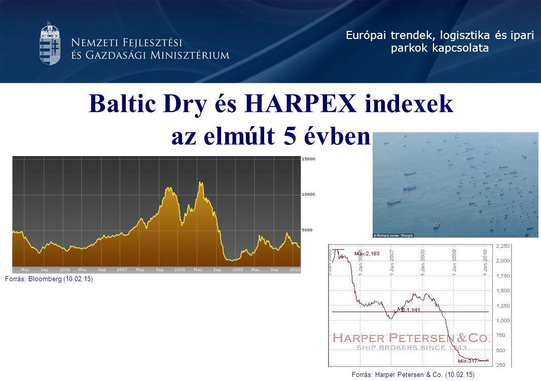 Európai trendek, logisztika és ipari parkok kapcsolata Baltic Dry és HARPEX indexek az elmúlt 5 évben Forrás: Bloomberg (10.02.15) Forrás: Harper Petersen & Co.