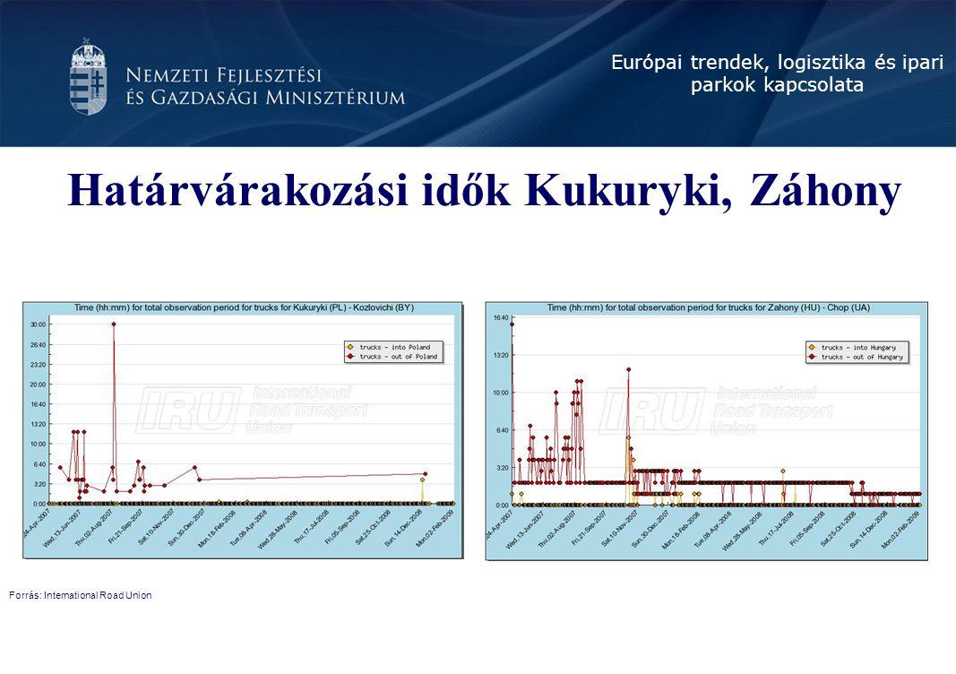 Európai trendek, logisztika és ipari parkok kapcsolata Határvárakozási idők Kukuryki, Záhony Forrás: International Road Union