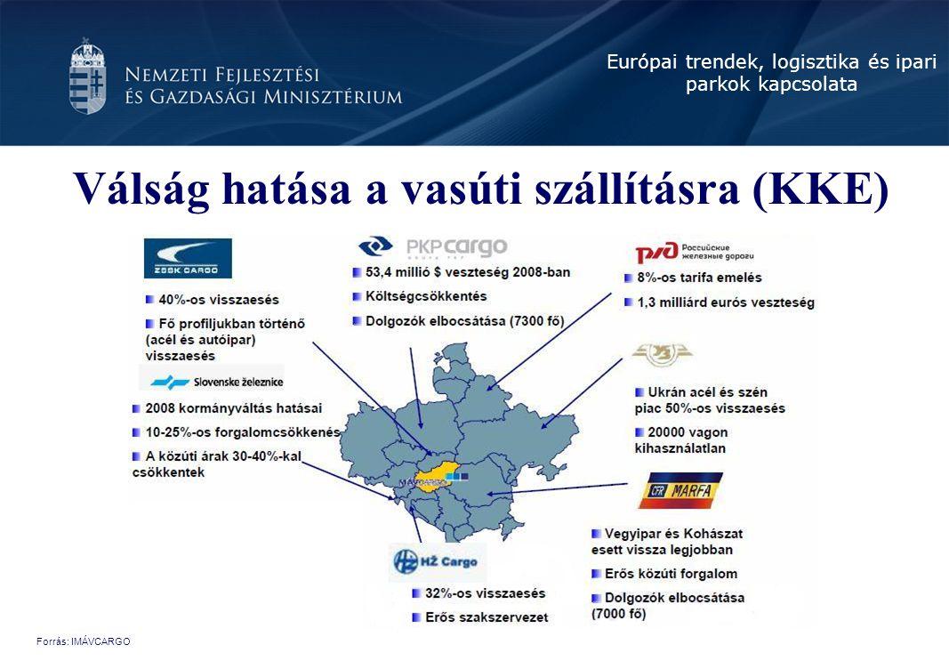 Európai trendek, logisztika és ipari parkok kapcsolata Válság hatása a vasúti szállításra (KKE) Forrás: IMÁVCARGO