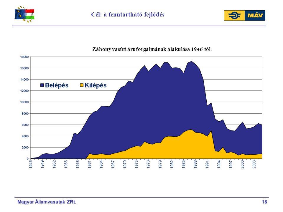 Záhony vasúti áruforgalmának alakulása 1946-tól Cél: a fenntartható fejlődés 18Magyar Államvasutak ZRt.