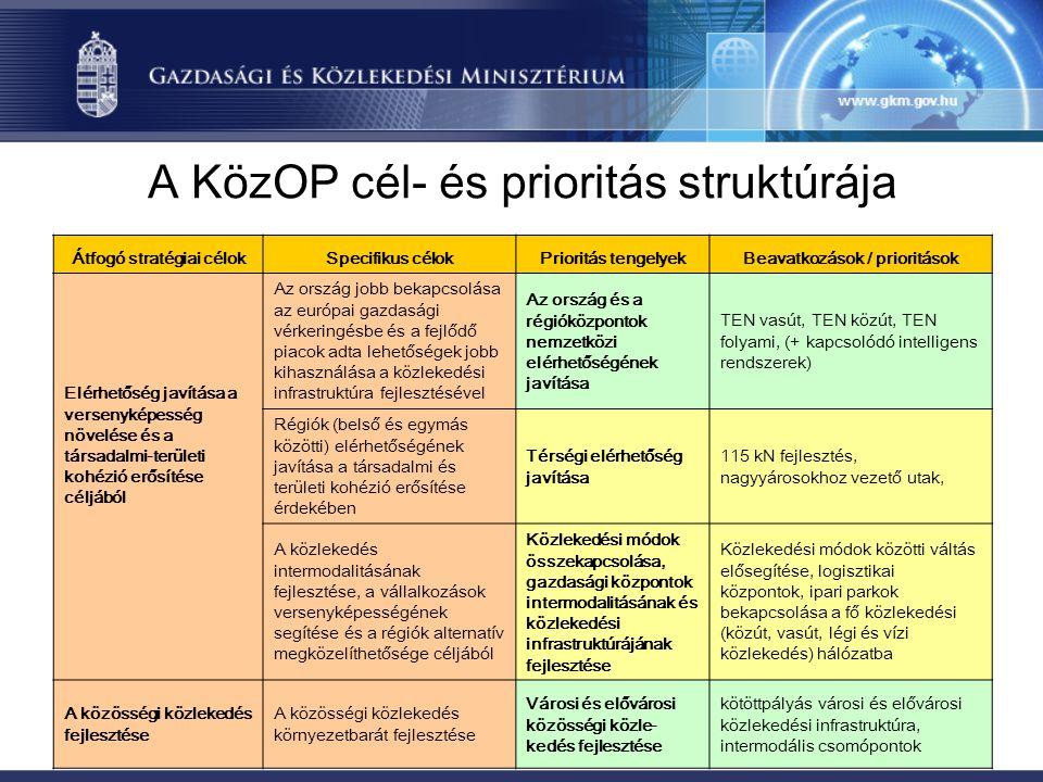 A KözOP cél- és prioritás struktúrája Átfogó stratégiai célokSpecifikus célokPrioritás tengelyekBeavatkozások / prioritások Elérhetőség javítása a versenyképesség növelése és a társadalmi-területi kohézió erősítése céljából Az ország jobb bekapcsolása az európai gazdasági vérkeringésbe és a fejlődő piacok adta lehetőségek jobb kihasználása a közlekedési infrastruktúra fejlesztésével Az ország és a régióközpontok nemzetközi elérhetőségének javítása TEN vasút, TEN közút, TEN folyami, (+ kapcsolódó intelligens rendszerek) Régiók (belső és egymás közötti) elérhetőségének javítása a társadalmi és területi kohézió erősítése érdekében Térségi elérhetőség javítása 115 kN fejlesztés, nagyyárosokhoz vezető utak, A közlekedés intermodalitásának fejlesztése, a vállalkozások versenyképességének segítése és a régiók alternatív megközelíthetősége céljából Közlekedési módok összekapcsolása, gazdasági központok intermodalitásának és közlekedési infrastruktúrájának fejlesztése Közlekedési módok közötti váltás elősegítése, logisztikai központok, ipari parkok bekapcsolása a fő közlekedési (közút, vasút, légi és vízi közlekedés) hálózatba A közösségi közlekedés fejlesztése A közösségi közlekedés környezetbarát fejlesztése Városi és elővárosi közösségi közle- kedés fejlesztése kötöttpályás városi és elővárosi közlekedési infrastruktúra, intermodális csomópontok