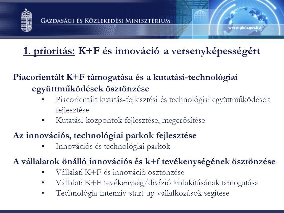 1. prioritás: K+F és innováció a versenyképességért Piacorientált K+F támogatása és a kutatási-technológiai együttműködések ösztönzése Piacorientált k