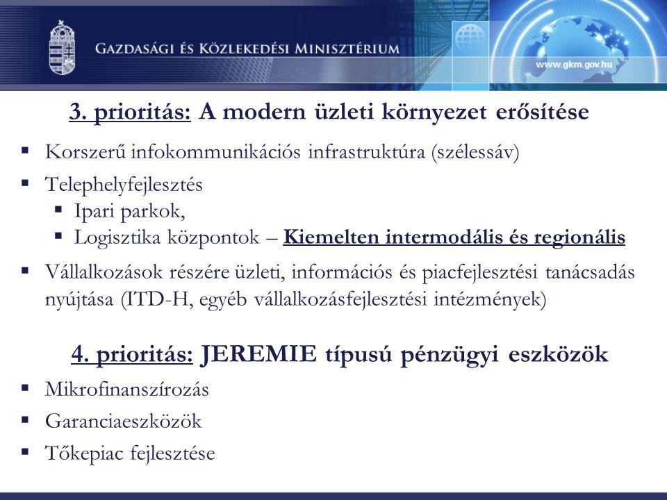 3. prioritás: A modern üzleti környezet erősítése  Korszerű infokommunikációs infrastruktúra (szélessáv)  Telephelyfejlesztés  Ipari parkok,  Logi