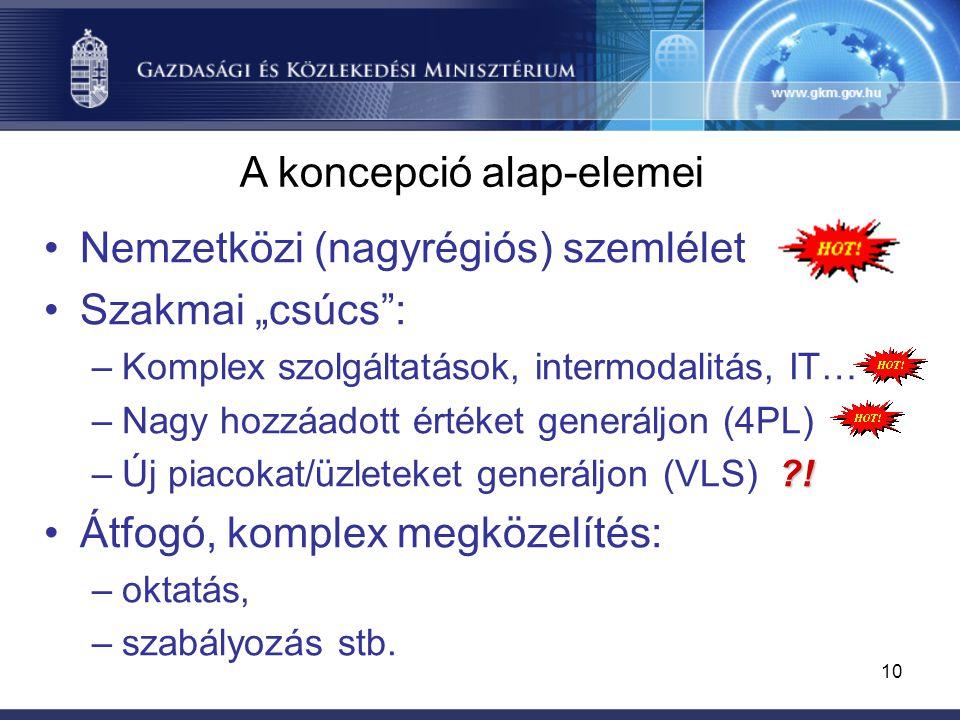 """10 Nemzetközi (nagyrégiós) szemlélet Szakmai """"csúcs : –Komplex szolgáltatások, intermodalitás, IT… –Nagy hozzáadott értéket generáljon (4PL) ."""