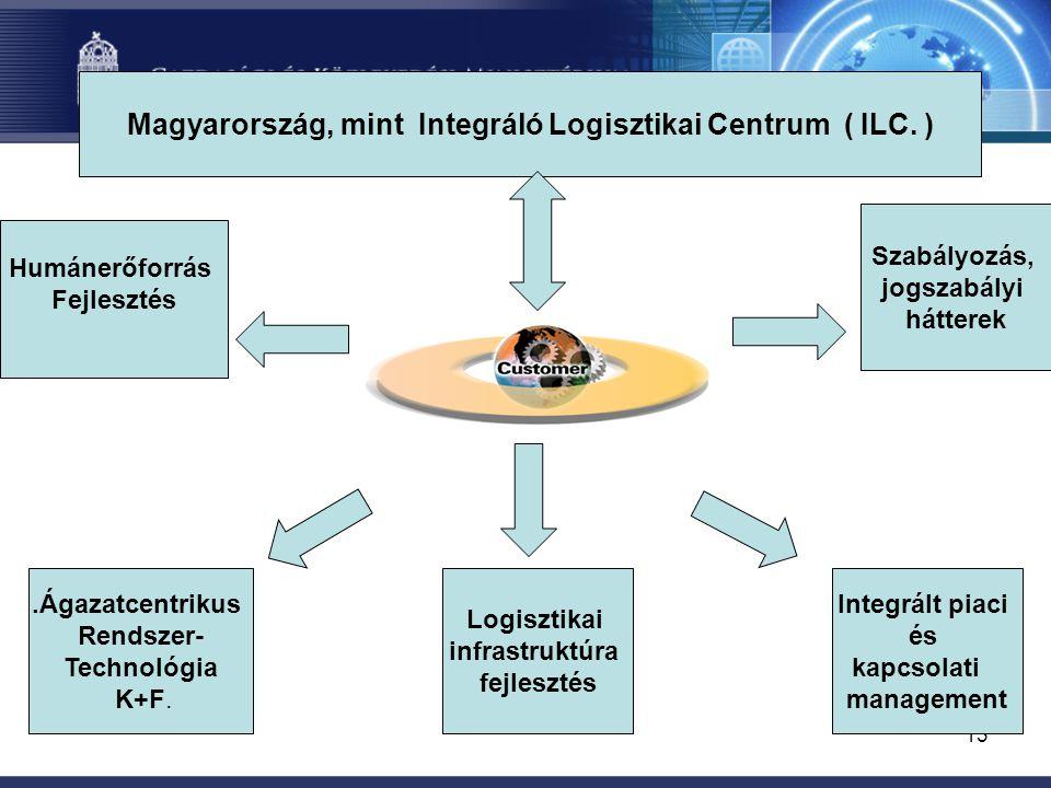 13 Magyarország, mint Integráló Logisztikai Centrum ( ILC. ) Humánerőforrás Fejlesztés.Ágazatcentrikus Rendszer- Technológia K+F. Logisztikai infrastr