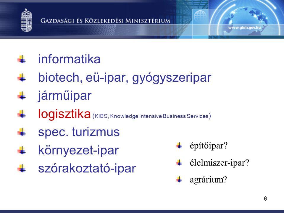 6 informatika biotech, eü-ipar, gyógyszeripar járműipar logisztika ( KIBS, Knowledge Intensive Business Services ) spec.