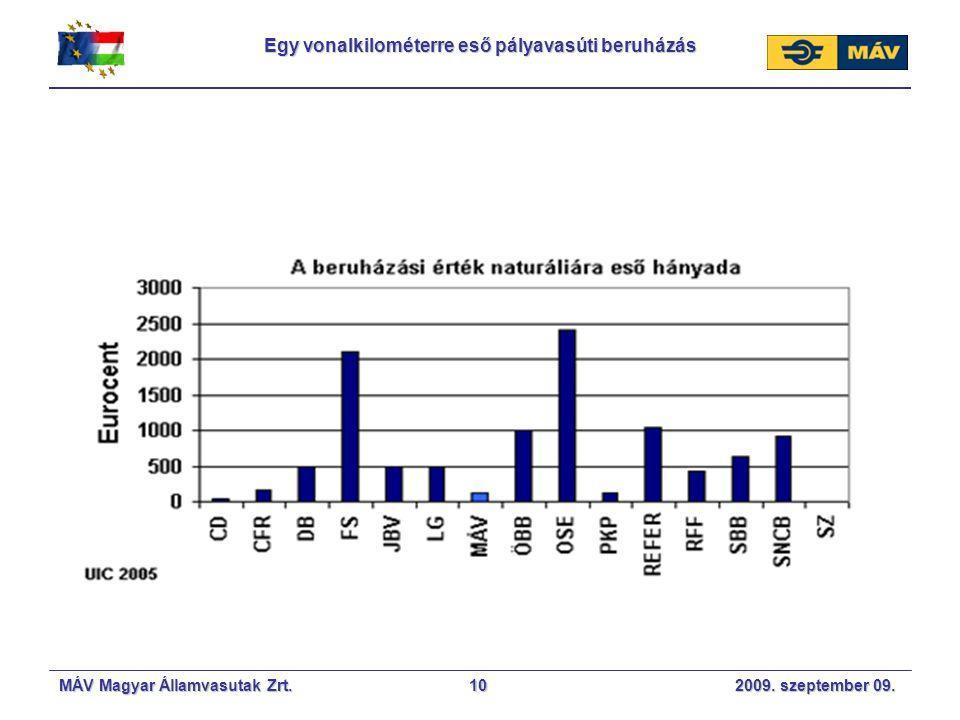 MÁV Magyar Államvasutak Zrt. 2009. szeptember 09.10 Egy vonalkilométerre eső pályavasúti beruházás