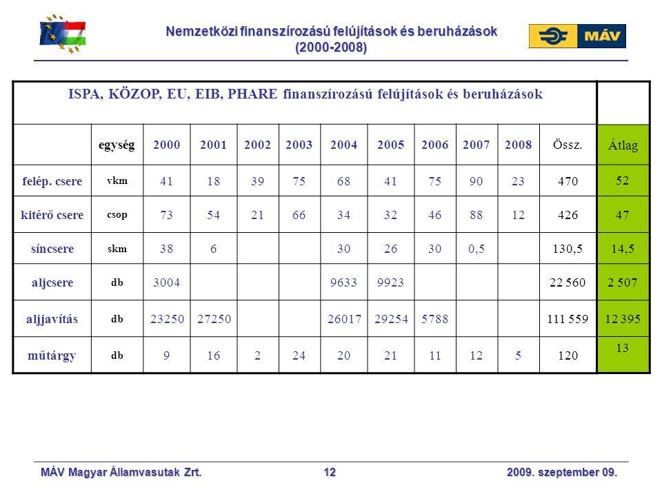 MÁV Magyar Államvasutak Zrt. 2009. szeptember 09.12 Nemzetközi finanszírozású felújítások és beruházások (2000-2008) ISPA, KÖZOP, EU, EIB, PHARE finan