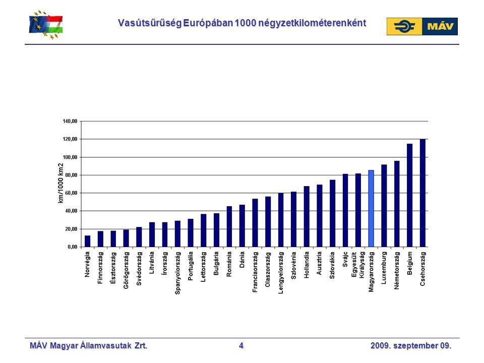 MÁV Magyar Államvasutak Zrt. 2009. szeptember 09.4 Vasútsűrűség Európában 1000 négyzetkilométerenként