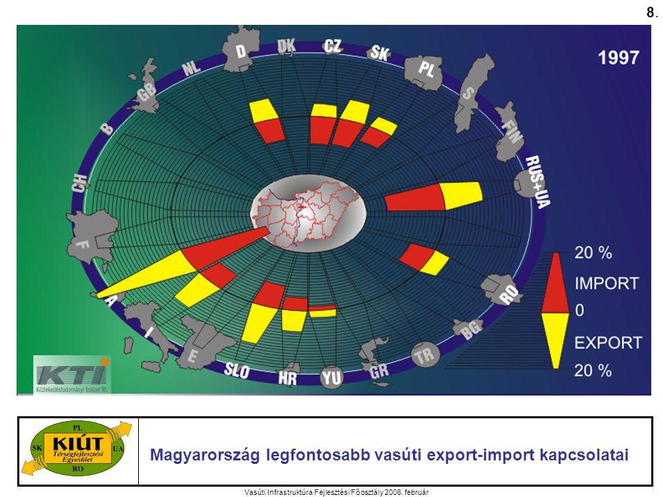 Vasúti Infrastruktúra Fejlesztési Főosztály 2006.február A MÁV ZRt.