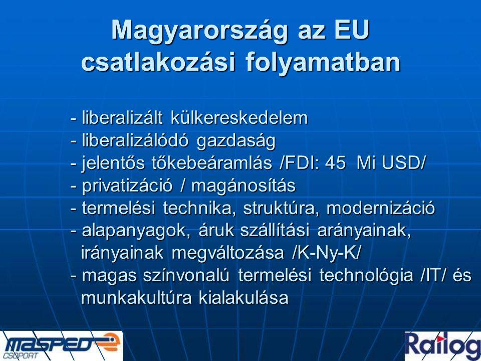 Magyarország az EU csatlakozási folyamatban - liberalizált külkereskedelem - liberalizálódó gazdaság - jelentős tőkebeáramlás /FDI: 45 Mi USD/ - privatizáció / magánosítás - termelési technika, struktúra, modernizáció - alapanyagok, áruk szállítási arányainak, irányainak megváltozása /K-Ny-K/ - magas színvonalú termelési technológia /IT/ és munkakultúra kialakulása