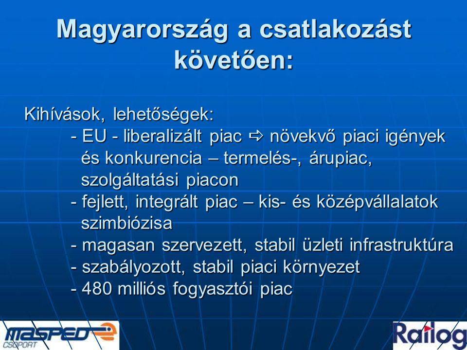 Magyarország a csatlakozást követően: Kihívások, lehetőségek: - EU - liberalizált piac  növekvő piaci igények és konkurencia – termelés-, árupiac, szolgáltatási piacon - fejlett, integrált piac – kis- és középvállalatok szimbiózisa - magasan szervezett, stabil üzleti infrastruktúra - szabályozott, stabil piaci környezet - 480 milliós fogyasztói piac