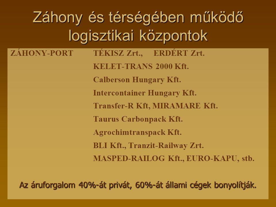 Záhony és térségében működő logisztikai központok ZÁHONY-PORTTÉKISZ Zrt., ERDÉRT Zrt. KELET-TRANS 2000 Kft. Calberson Hungary Kft. Intercontainer Hung