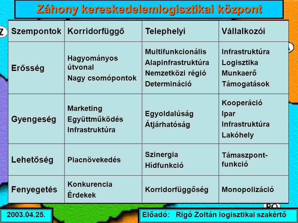 Előadó: Rigó Zoltán logisztikai szakértő2003.04.25. SzempontokKorridorfüggőTelephelyiVállalkozói Erősség Hagyományos útvonal Nagy csomópontok Multifun