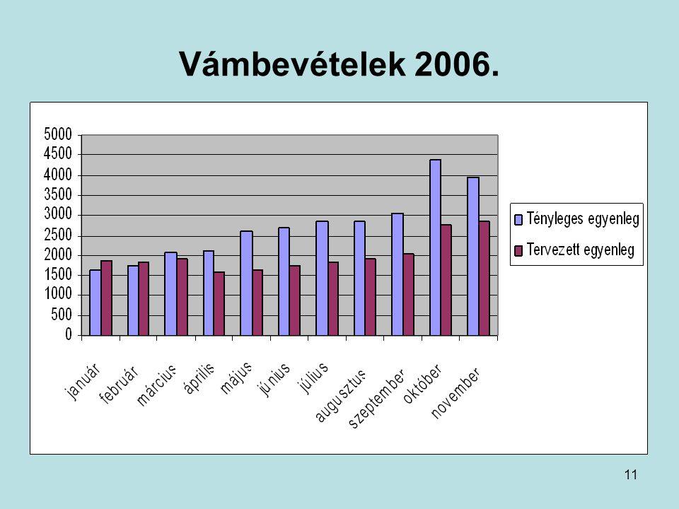 11 Vámbevételek 2006.