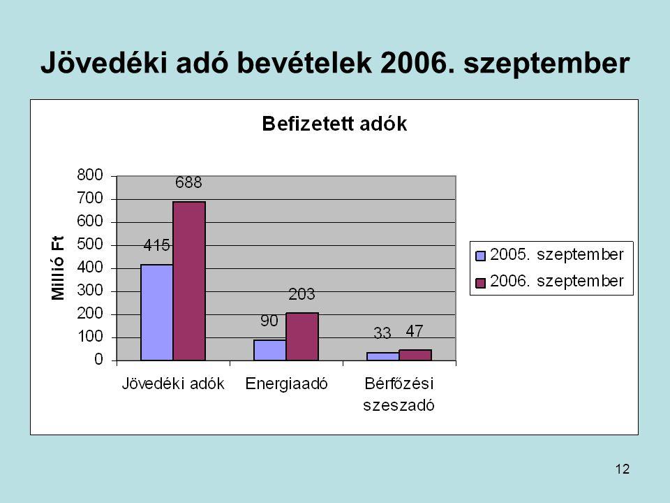 12 Jövedéki adó bevételek 2006. szeptember