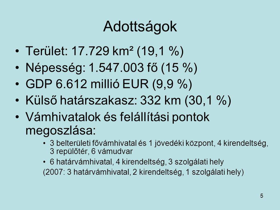 5 Adottságok Terület: 17.729 km² (19,1 %) Népesség: 1.547.003 fő (15 %) GDP 6.612 millió EUR (9,9 %) Külső határszakasz: 332 km (30,1 %) Vámhivatalok és felállítási pontok megoszlása: 3 belterületi fővámhivatal és 1 jövedéki központ, 4 kirendeltség, 3 repülőtér, 6 vámudvar 6 határvámhivatal, 4 kirendeltség, 3 szolgálati hely (2007: 3 határvámhivatal, 2 kirendeltség, 1 szolgálati hely)