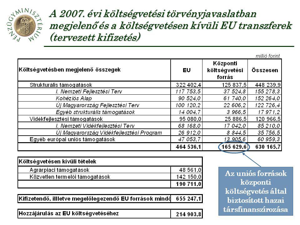 A 2007. évi költségvetési törvényjavaslatban megjelenő és a költségvetésen kívüli EU transzferek (tervezett kifizetés) Az uniós források központi költ