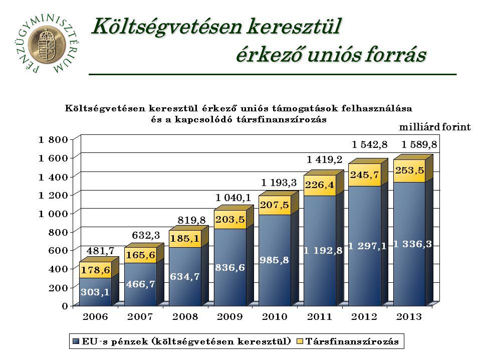 Költségvetésen keresztül érkező uniós forrás milliárd forint 481,7 632,3 819,8 1 040,1 1 193,3 1 419,2 1 542,81 589,8