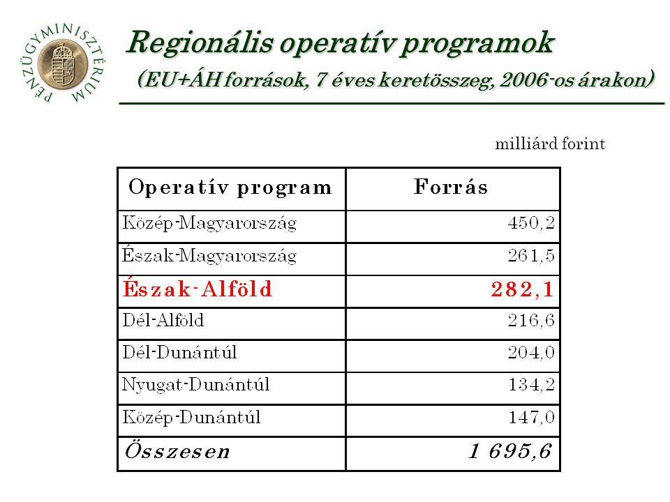 Regionális operatív programok (EU+ÁH források, 7 éves keretösszeg, 2006-os árakon) milliárd forint